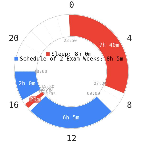 Getting enough sleep for exam days