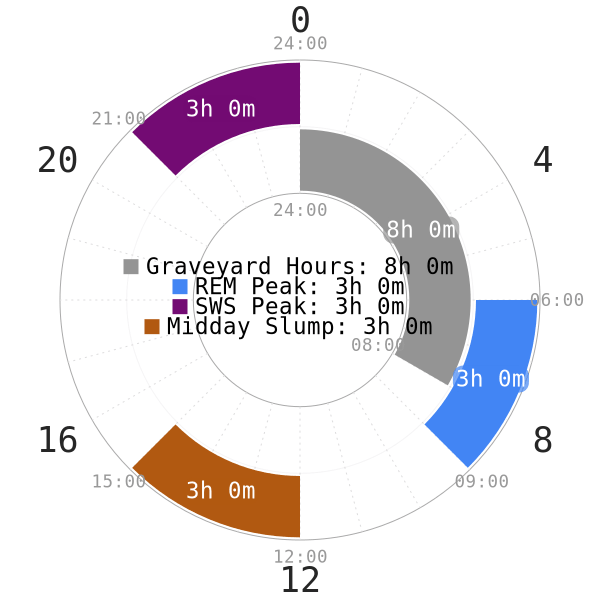 Sleep at the right hours to optimize sleep quality