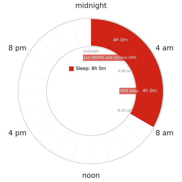 lack of deep sleep, slow wave sleep deprivation