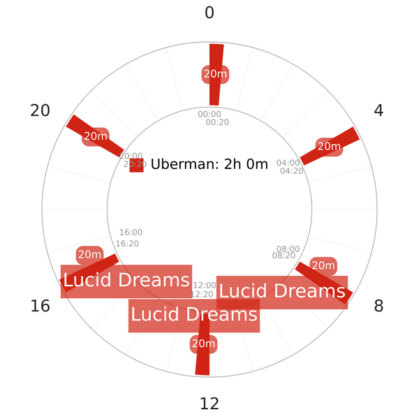 Uberman does have a lot of lucid dreams