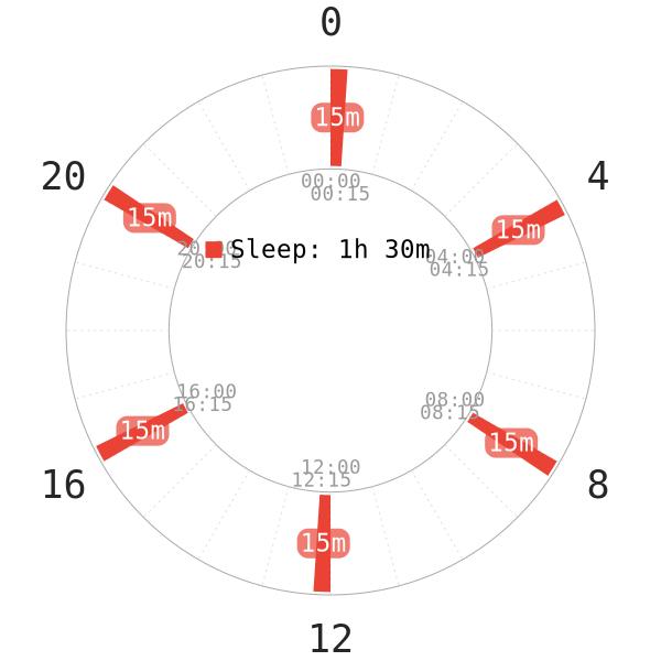 Leonardo da Vinci sleep schedule, Da vinci slept Uberman